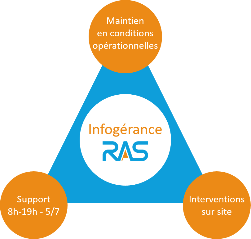 Infogérance RAS : Support 8h-19h 5j/7, Maintien en Conditions Opérationnelles (MCO), Interventions sur site