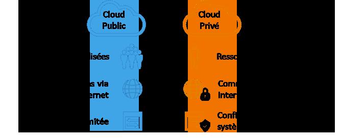 RAS - Cloud Public / Cloud Privé